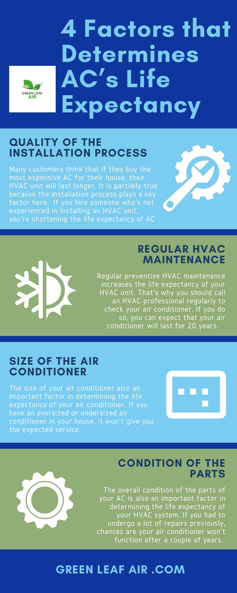 4 Factors that Determines AC's Life Expectancy