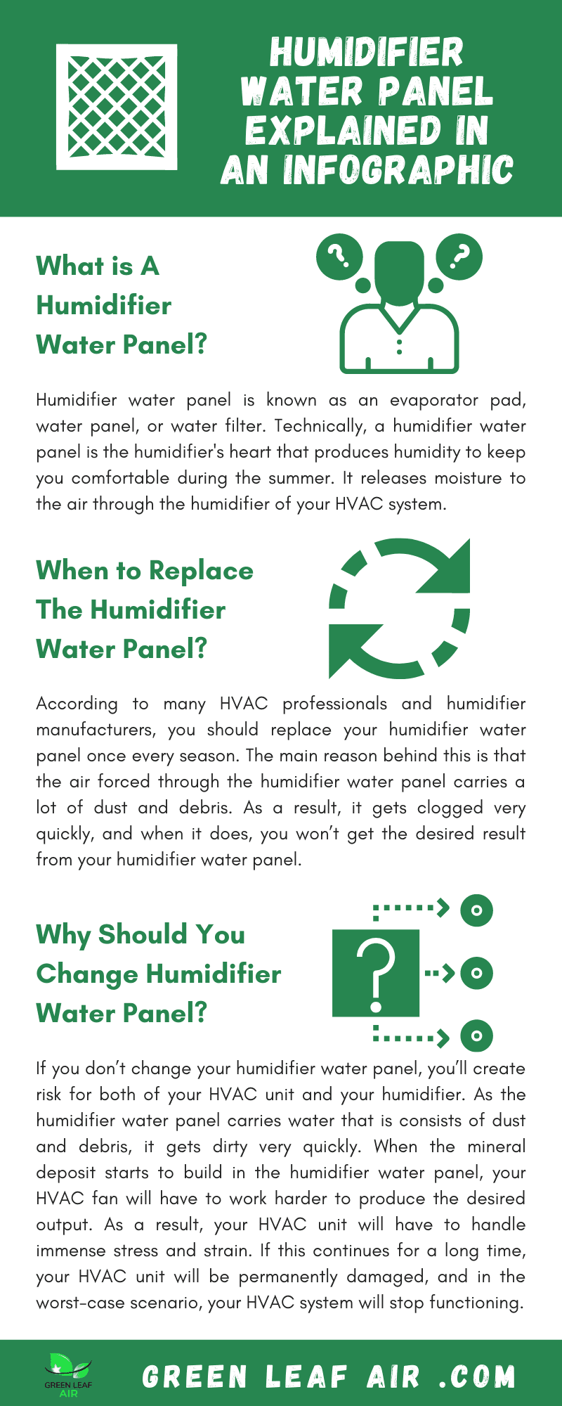 Humidifier Water Panel Explained In An Infographic