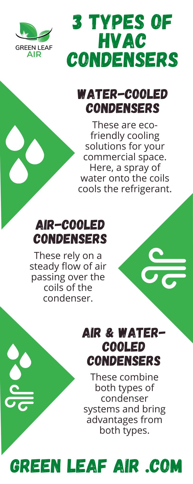 3 Types of HVAC Condensers