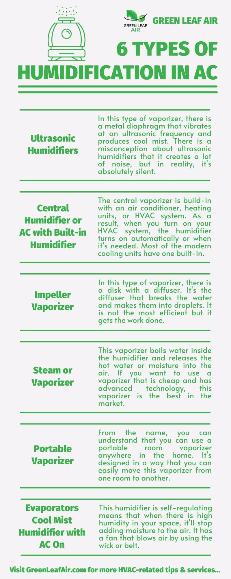 6 Types of Humidification In AC