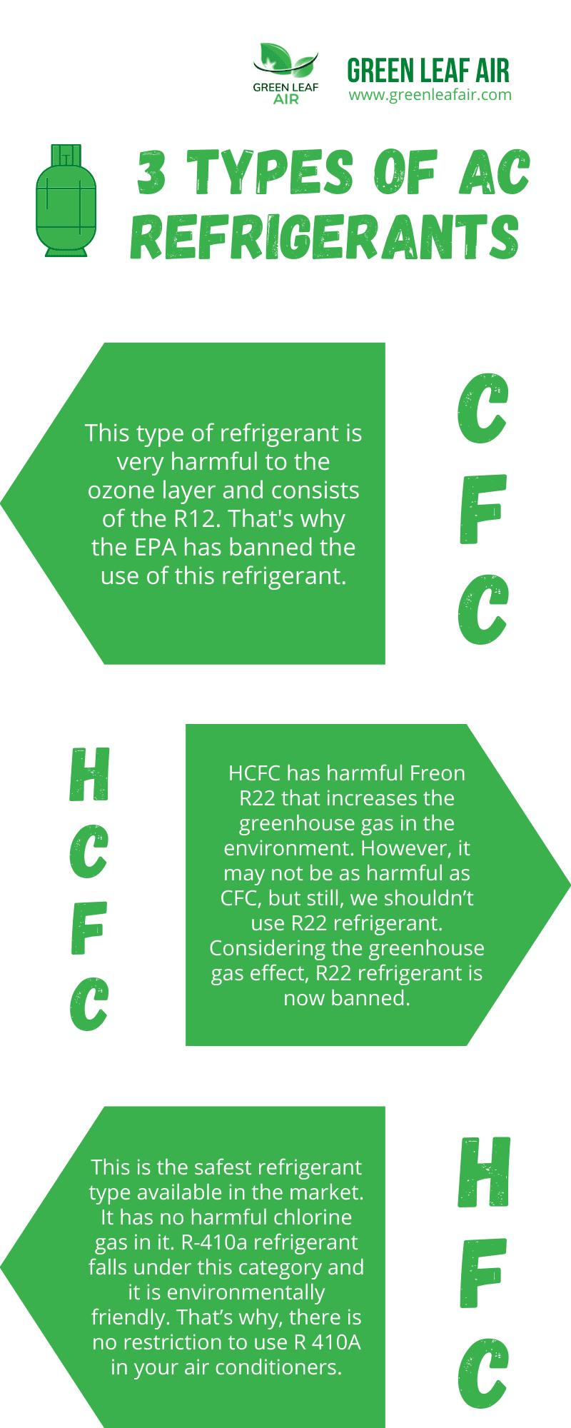 3 Types of AC Refrigerants