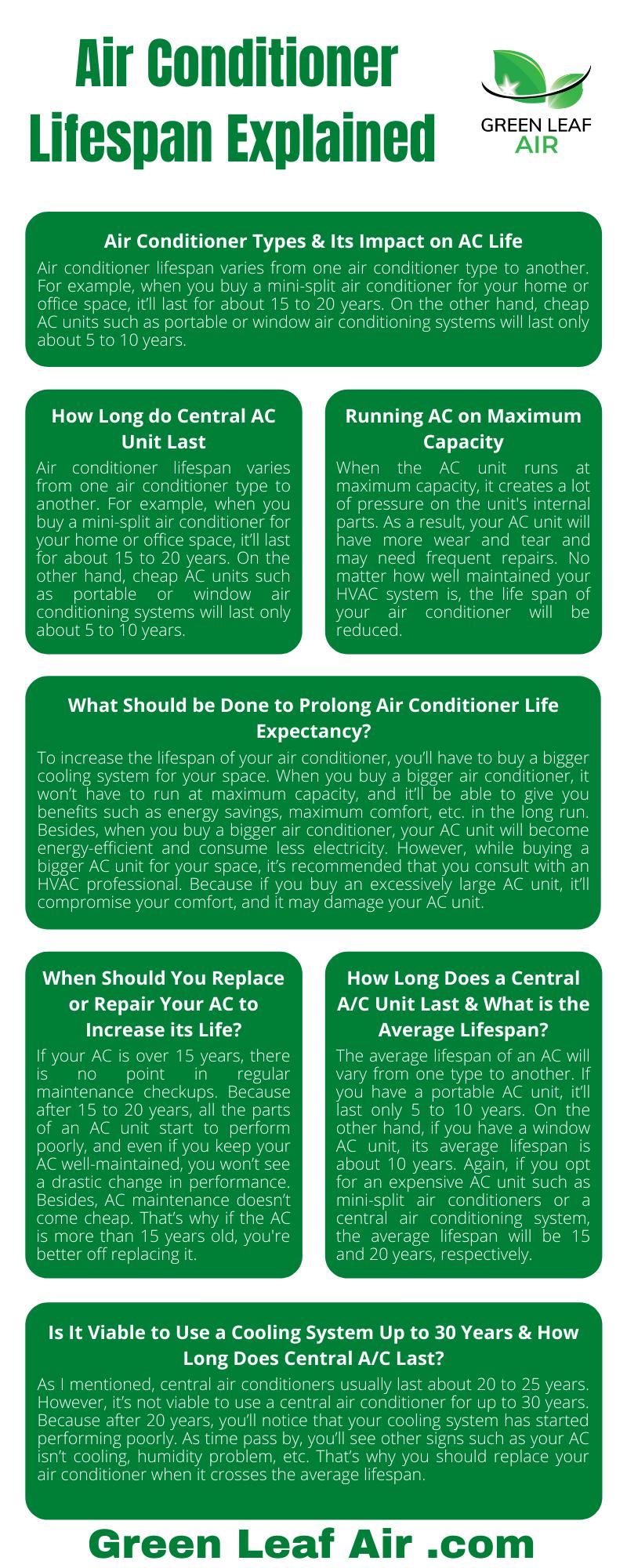 Air Conditioner Lifespan Explained