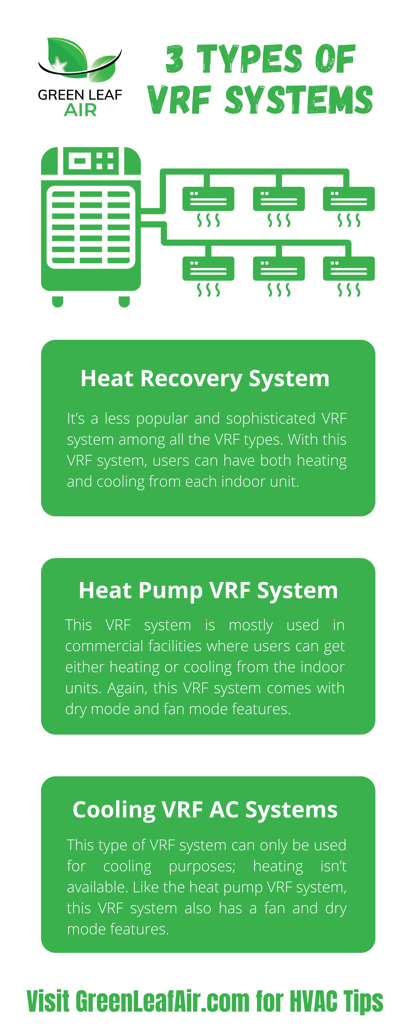 3 Types of VRF Systems