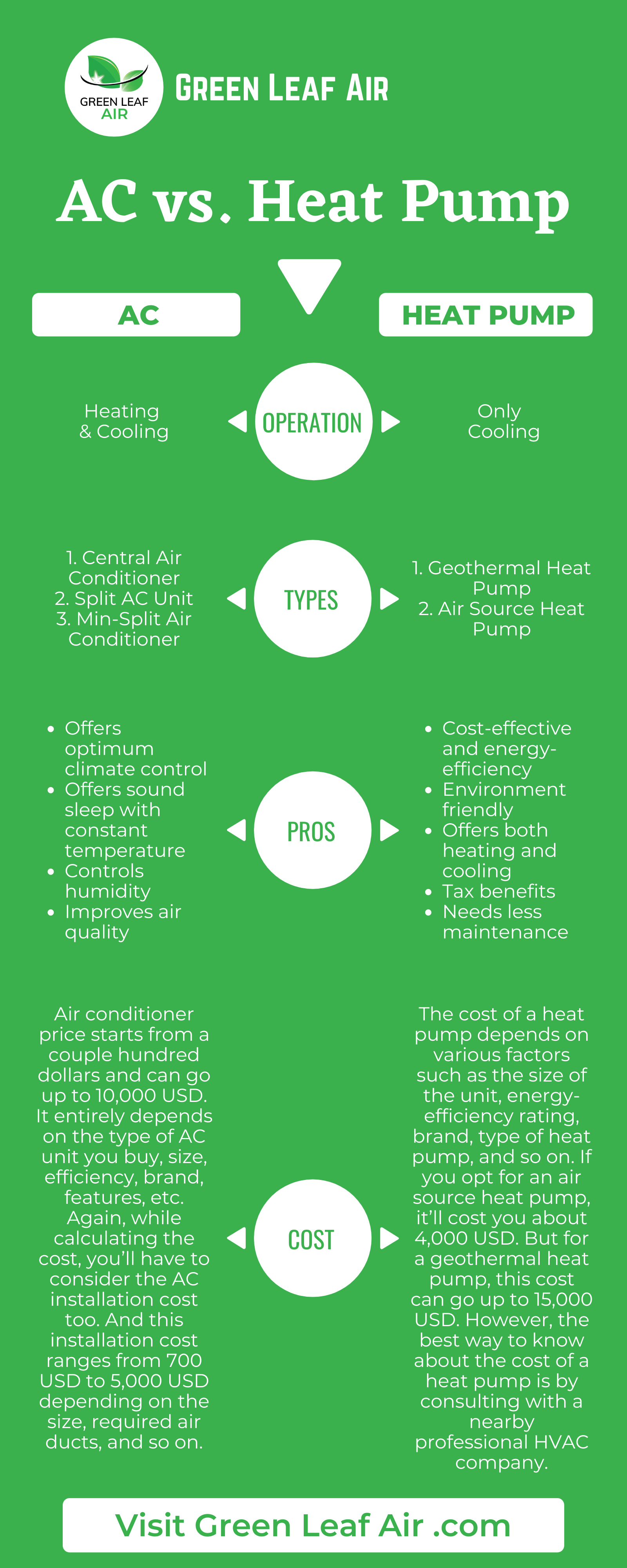 AC vs Heat Pump: The Differences